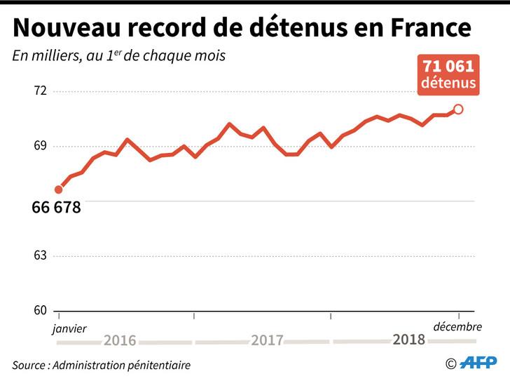 France: le nombre de détenus dans les prisons atteint un nouveau record